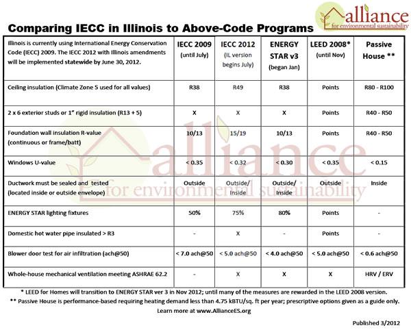 IECC 2012 Code Comparison